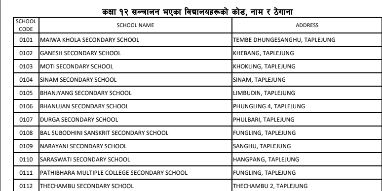 List of +2 College Name, Code Number and Address