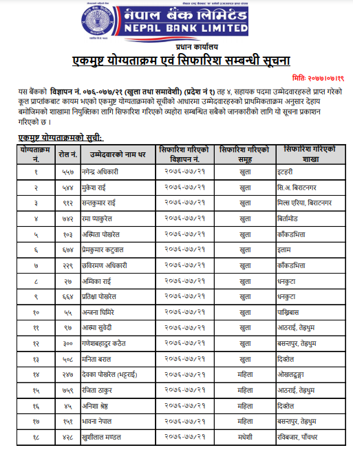 Nepal Bank Limited- Final Result Level 4 Assistant (Province No. 1)