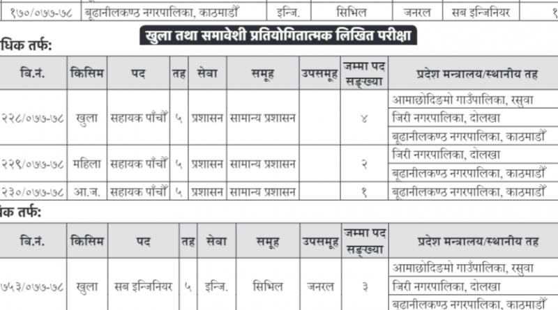 Bagmati Pradesh Loksewa aayog vacancy for various post