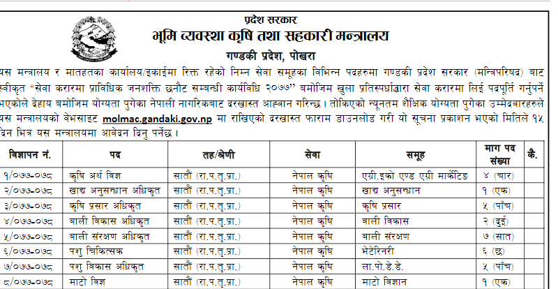 Ministry of Land Management, Agriculture and Cooperatives, Gandaki Province Vacancy