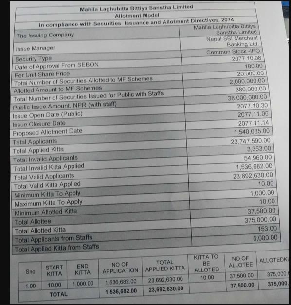 Mahila Laghubitta Bittiya Sanstha Limited IPO Result