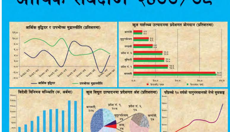 Economic Survey of FY 2020/21