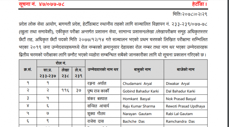 Bagmati Pradesh Loksewa aayog officer 6th level result