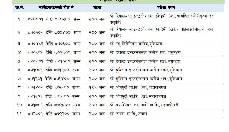 Section Officer First Paper Exam Center