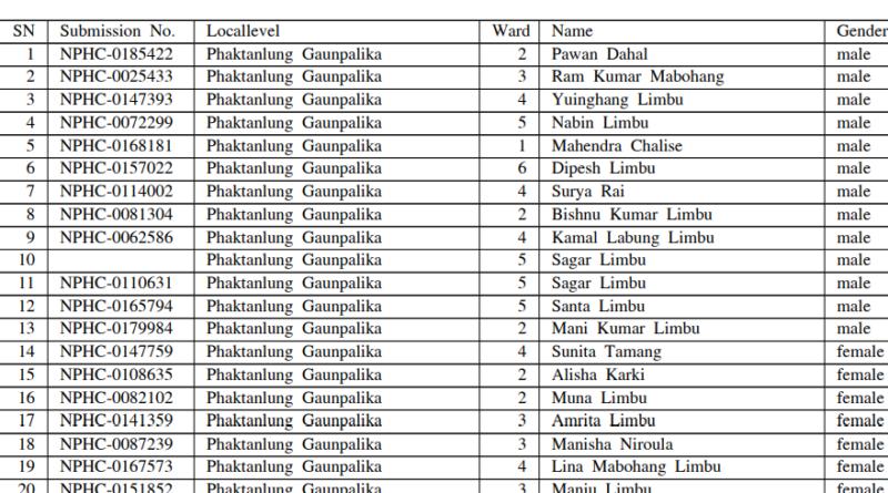 Ganak shortlist result 2078